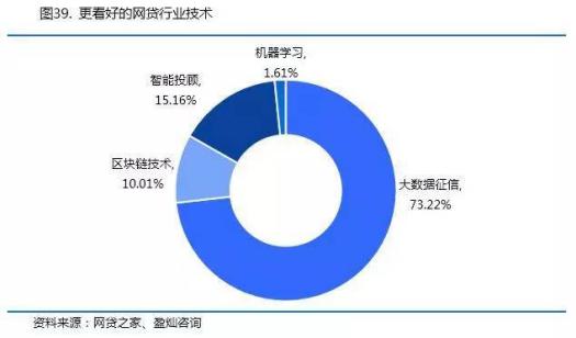 借款人比投資人還多,p2p融資借錢企業就能招攬生意?